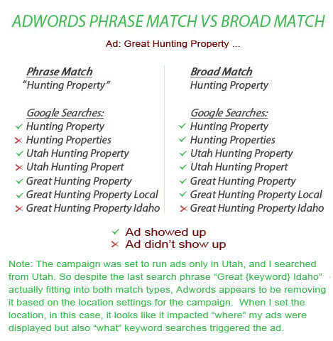 Phrase Match vs Broad Match